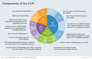 Components of the CCPI
